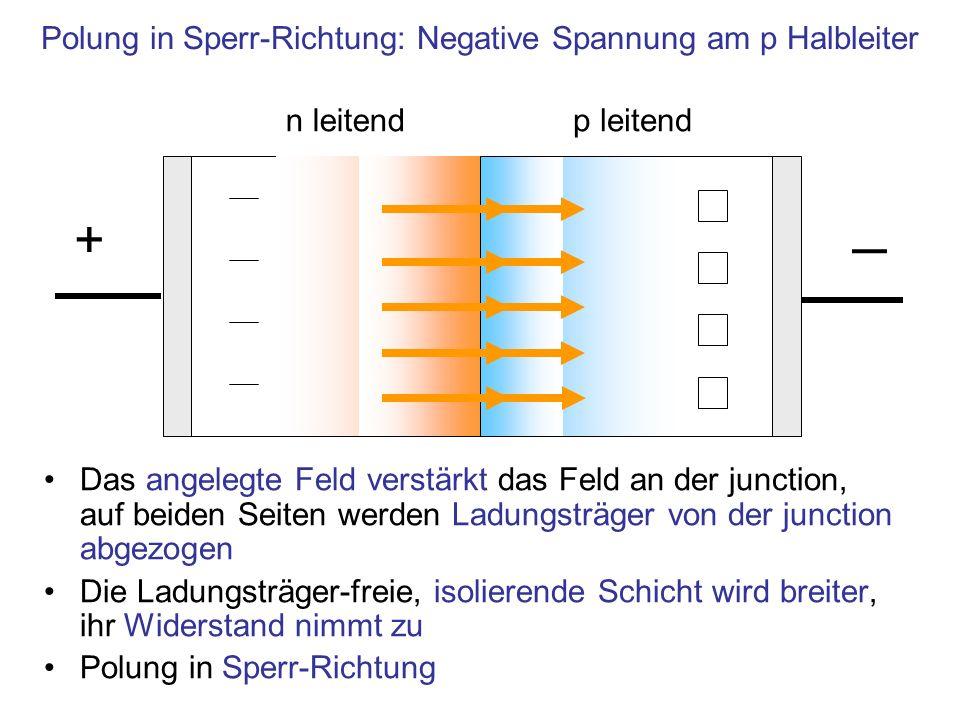 Das angelegte Feld verstärkt das Feld an der junction, auf beiden Seiten werden Ladungsträger von der junction abgezogen Die Ladungsträger-freie, isol
