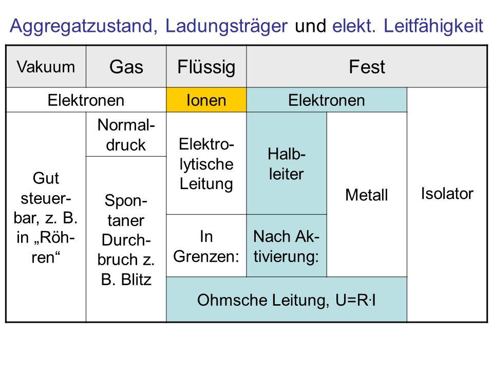 Aggregatzustand, Ladungsträger und elekt. Leitfähigkeit Vakuum GasFlüssigFest ElektronenIonenElektronen Isolator Gut steuer- bar, z. B. in Röh- ren No