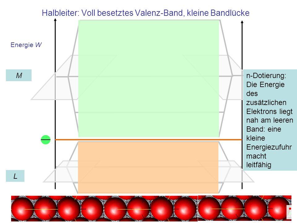 Energie W Halbleiter: Voll besetztes Valenz-Band, kleine Bandlücke L M n-Dotierung: Die Energie des zusätzlichen Elektrons liegt nah am leeren Band: e