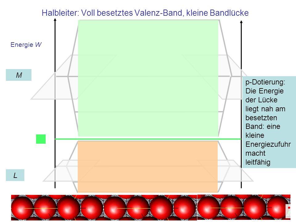Energie W Halbleiter: Voll besetztes Valenz-Band, kleine Bandlücke L M p-Dotierung: Die Energie der Lücke liegt nah am besetzten Band: eine kleine Ene