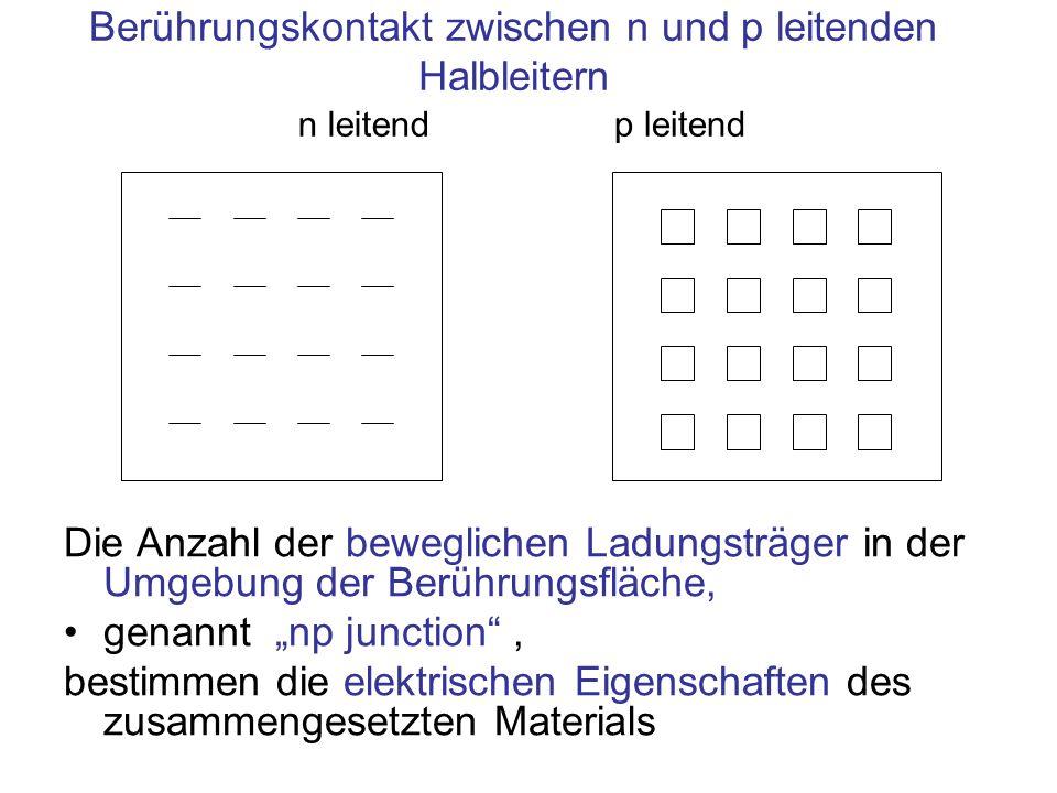 Berührungskontakt zwischen n und p leitenden Halbleitern n leitendp leitend Die Anzahl der beweglichen Ladungsträger in der Umgebung der Berührungsflä