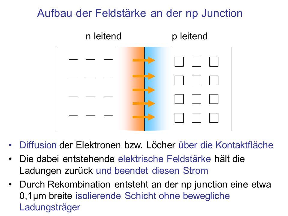 Aufbau der Feldstärke an der np Junction n leitendp leitend Diffusion der Elektronen bzw. Löcher über die Kontaktfläche Die dabei entstehende elektris