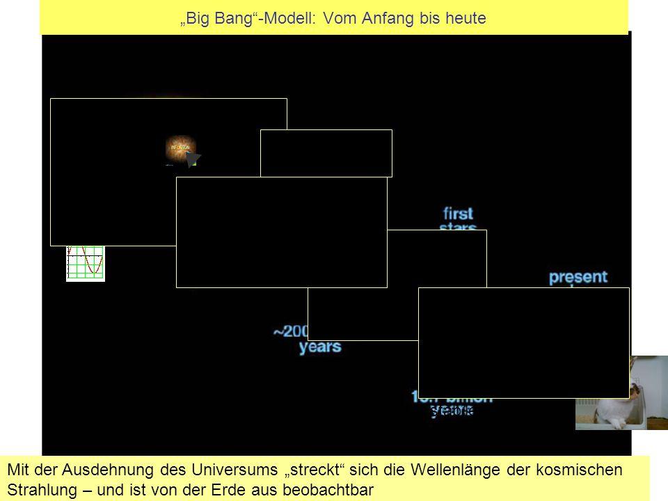 Auf der Erde können ich stabile, Mit der Ausdehnung des Universums streckt sich die Wellenlänge der kosmischen Strahlung – und ist von der Erde aus beobachtbar Big Bang-Modell: Vom Anfang bis heute