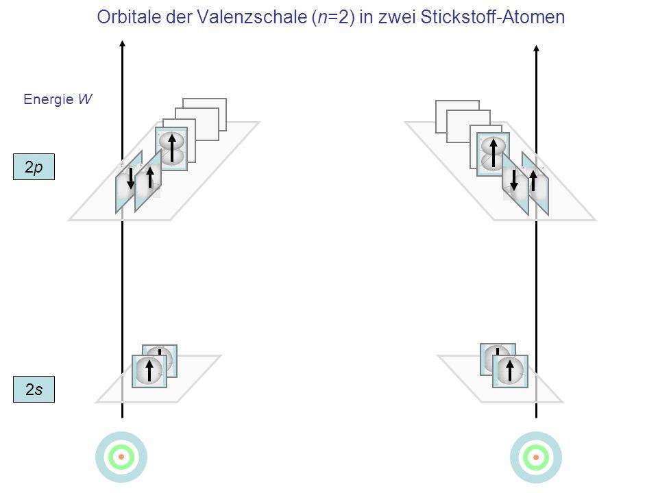 Energie W Orbitale der Valenzschale (n=2) in zwei Stickstoff-Atomen 2s2s 2p2p