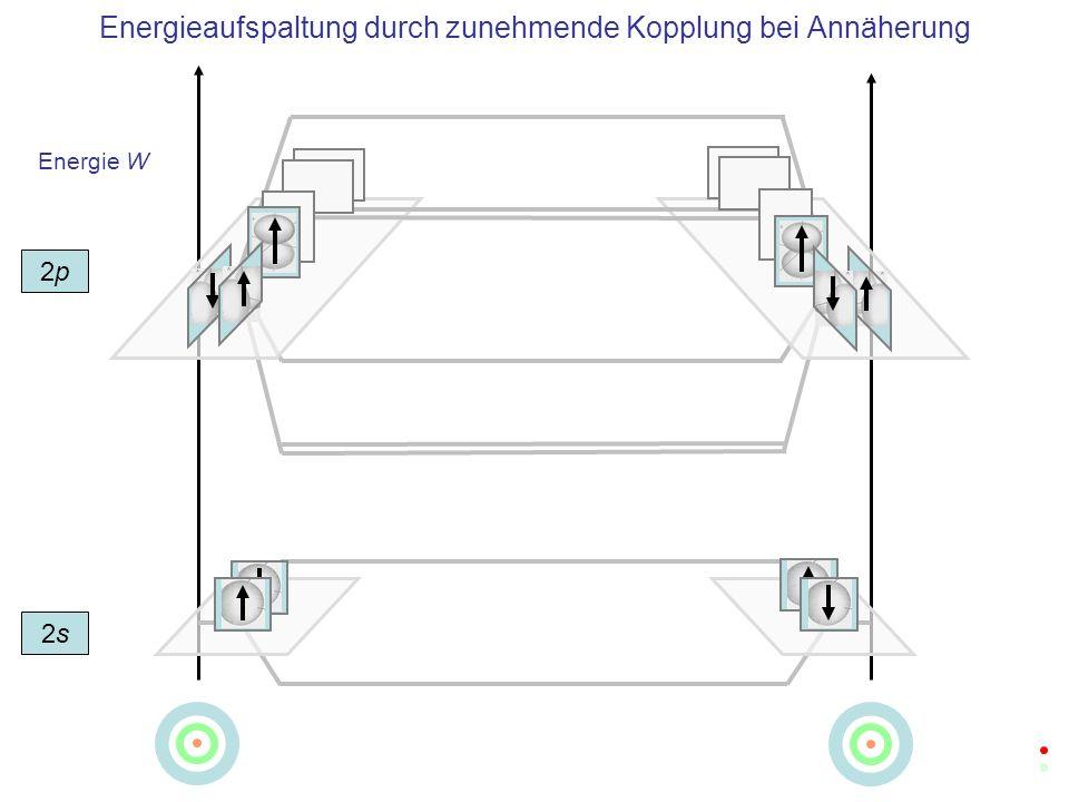 Energie W Energieaufspaltung durch zunehmende Kopplung bei Annäherung 2s2s 2p2p