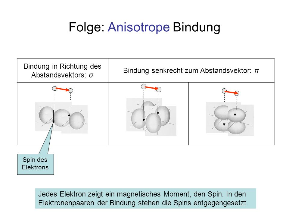 Bindung in Richtung des Abstandsvektors: σ Bindung senkrecht zum Abstandsvektor: π Folge: Anisotrope Bindung Spin des Elektrons Jedes Elektron zeigt e
