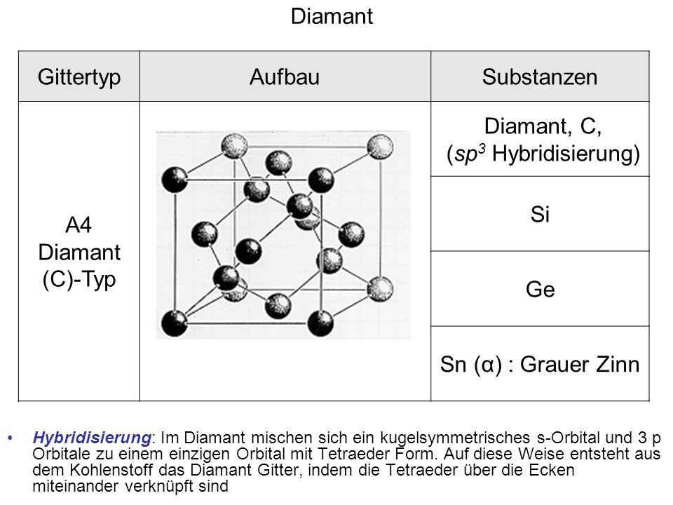 GittertypAufbauSubstanzen A4 Diamant (C)-Typ Diamant, C, (sp 3 Hybridisierung) Si Ge Sn (α) : Grauer Zinn Diamant Hybridisierung: Im Diamant mischen s