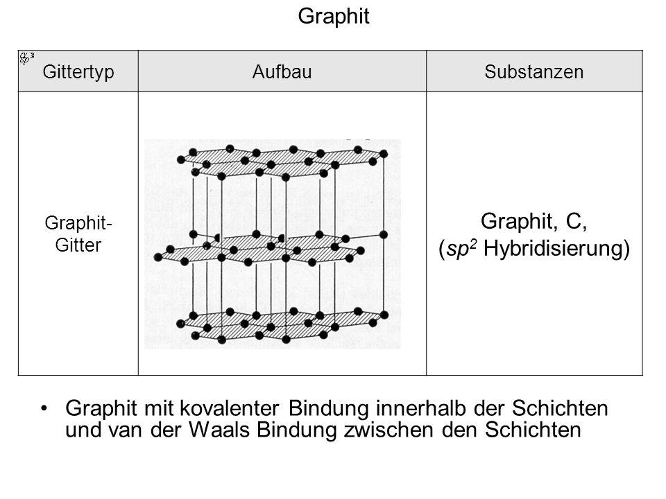 GittertypAufbauSubstanzen Graphit- Gitter Graphit, C, (sp 2 Hybridisierung) Graphit Graphit mit kovalenter Bindung innerhalb der Schichten und van der