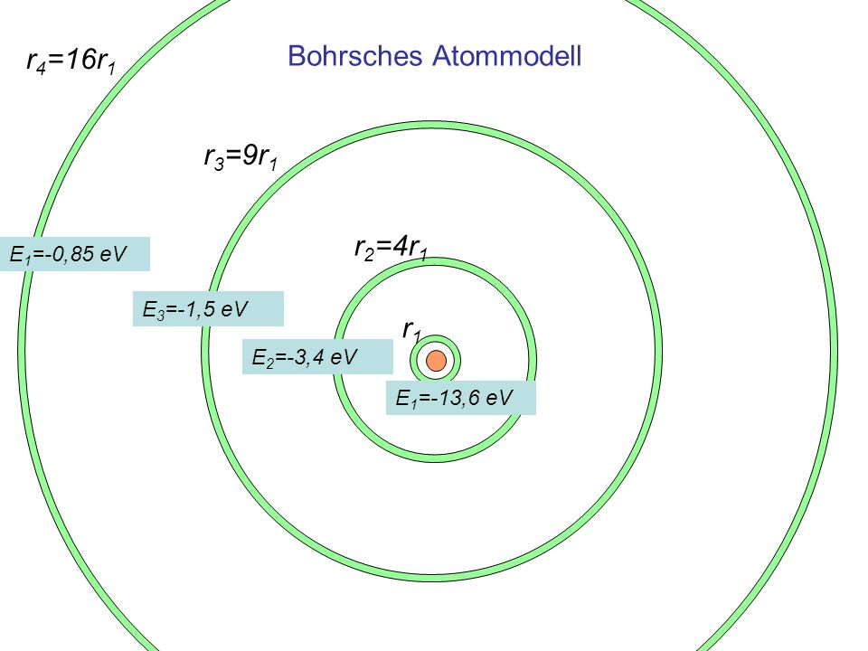 Energie der Elektronen in Bohrs Atommodell E [eV] mal 0,0529 [nm] Abstand vom Kern Bindungsenergie