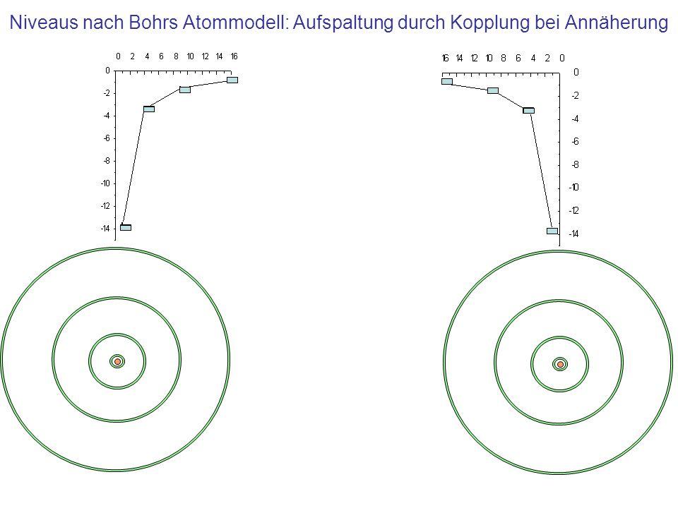 Quantenmechanisches Atommodell 2p2p 1s1s 2s2s Das quantenmechanische Modell zeigt -bei mehreren Elektronen im Atom- leicht unterschiedlichen Energiewerte für feste Quantenzahl n, aber unterschiedliche Drehimpulsquantenzahlen l (n-1 l) (Effekt der Kopplung der Elektronen untereinander) n=2, l=0 n=2, l=1