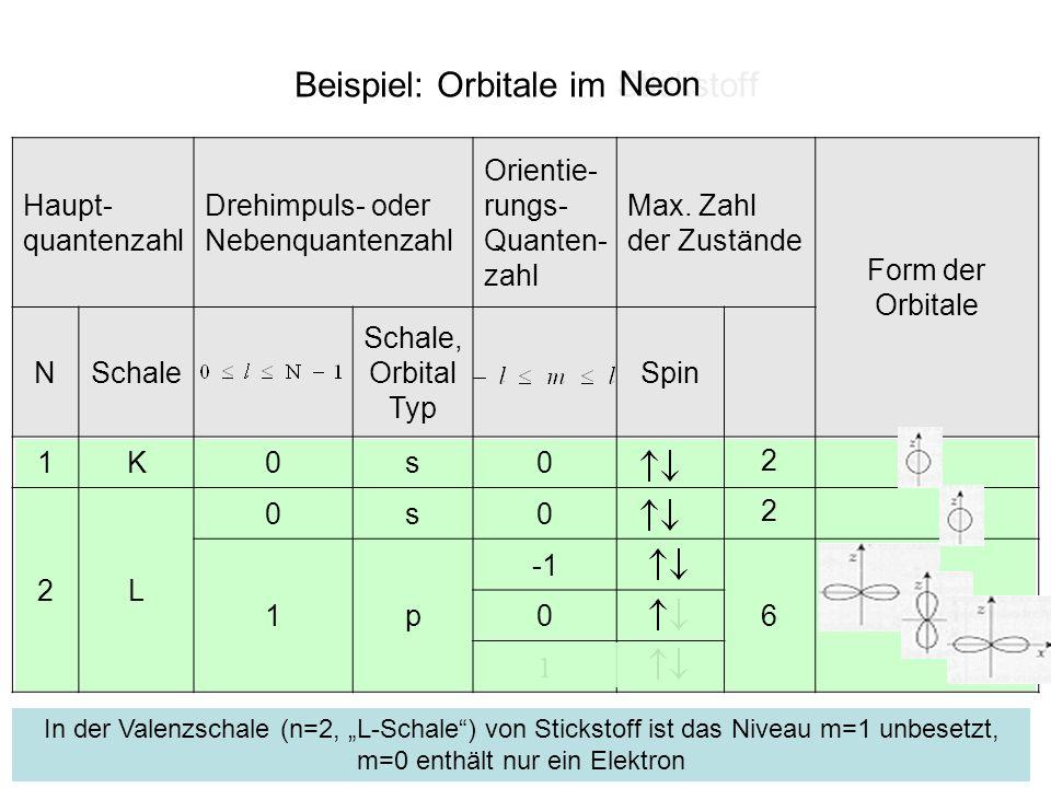 Orbitalformen (1) Symmetrie In Stickstoff ist das Niveau m=1 unbesetzt