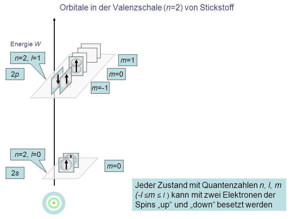 Energie W Orbitale in der Valenzschale (n=2) von Stickstoff 2s2s 2p2p 2s2s 2p2p n=2, l=0 n=2, l=1 m=-1 m=0 m=1 m=0 Jeder Zustand mit Quantenzahlen n,