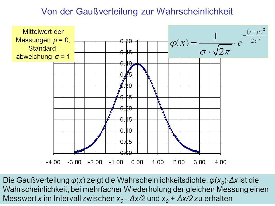 Von der Gaußverteilung zur Wahrscheinlichkeit Die Gaußverteilung φ(x) zeigt die Wahrscheinlichkeitsdichte.