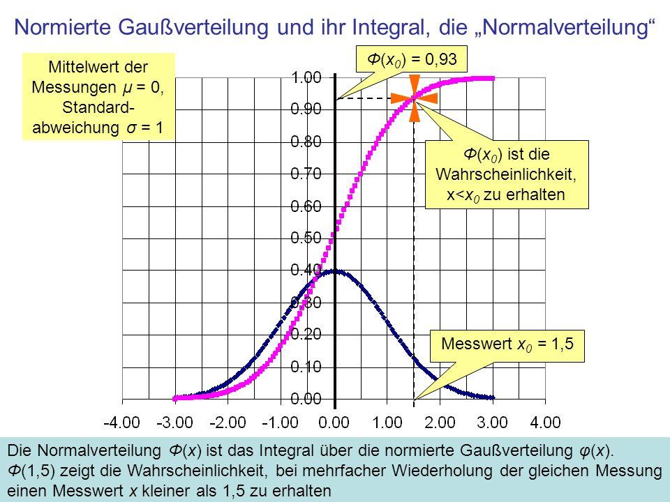 Normierte Gaußverteilung und ihr Integral, die Normalverteilung Die Normalverteilung Φ(x) ist das Integral über die normierte Gaußverteilung φ(x).