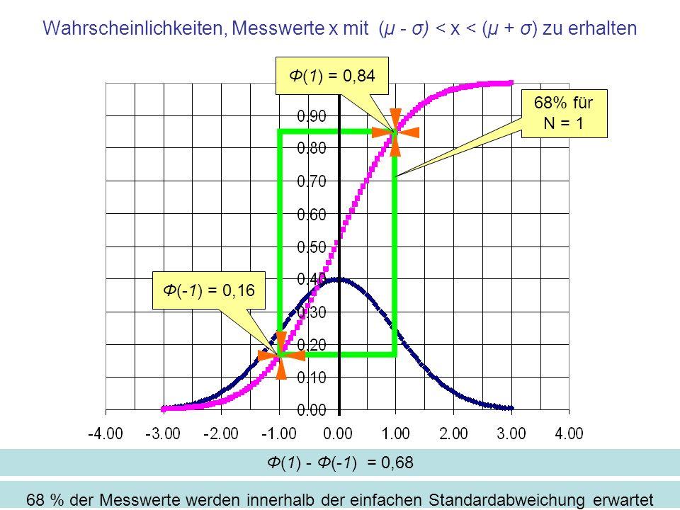 Wahrscheinlichkeiten, Messwerte x mit (µ - σ) < x < (µ + σ) zu erhalten 68 % der Messwerte werden innerhalb der einfachen Standardabweichung erwartet 68% für N = 1 Φ(1) - Φ(-1) = 0,68 Φ(1) = 0,84 Φ(-1) = 0,16