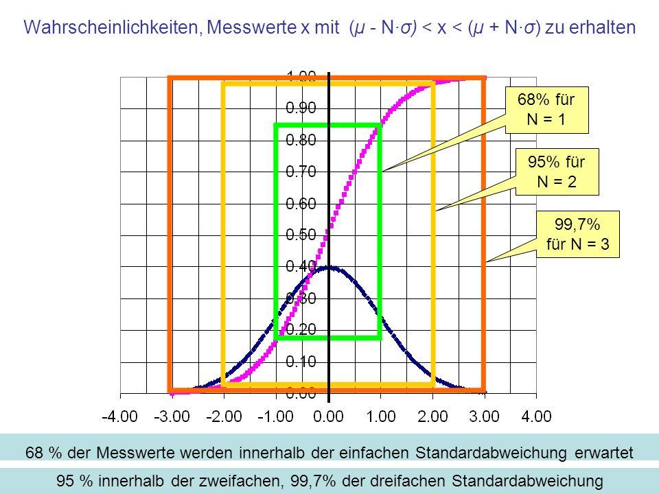 Wahrscheinlichkeiten, Messwerte x mit (µ - N·σ) < x < (µ + N·σ) zu erhalten 68 % der Messwerte werden innerhalb der einfachen Standardabweichung erwartet 68% für N = 1 95% für N = 2 99,7% für N = 3 95 % innerhalb der zweifachen, 99,7% der dreifachen Standardabweichung