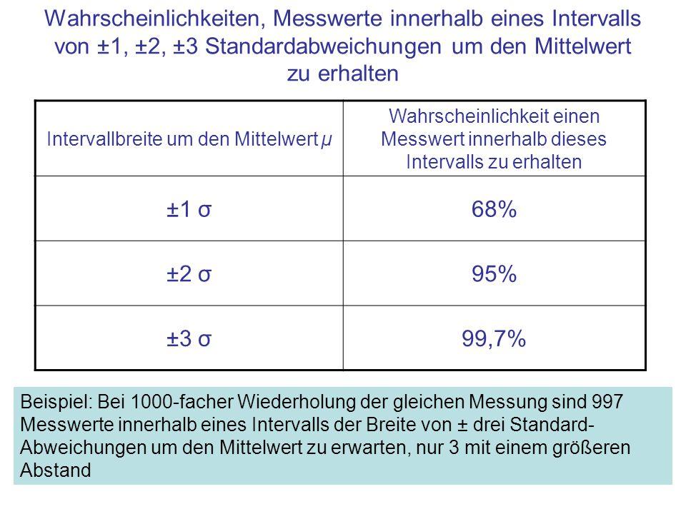 Intervallbreite um den Mittelwert µ Wahrscheinlichkeit einen Messwert innerhalb dieses Intervalls zu erhalten ±1 σ68% ±2 σ95% ±3 σ99,7% Wahrscheinlichkeiten, Messwerte innerhalb eines Intervalls von ±1, ±2, ±3 Standardabweichungen um den Mittelwert zu erhalten Beispiel: Bei 1000-facher Wiederholung der gleichen Messung sind 997 Messwerte innerhalb eines Intervalls der Breite von ± drei Standard- Abweichungen um den Mittelwert zu erwarten, nur 3 mit einem größeren Abstand