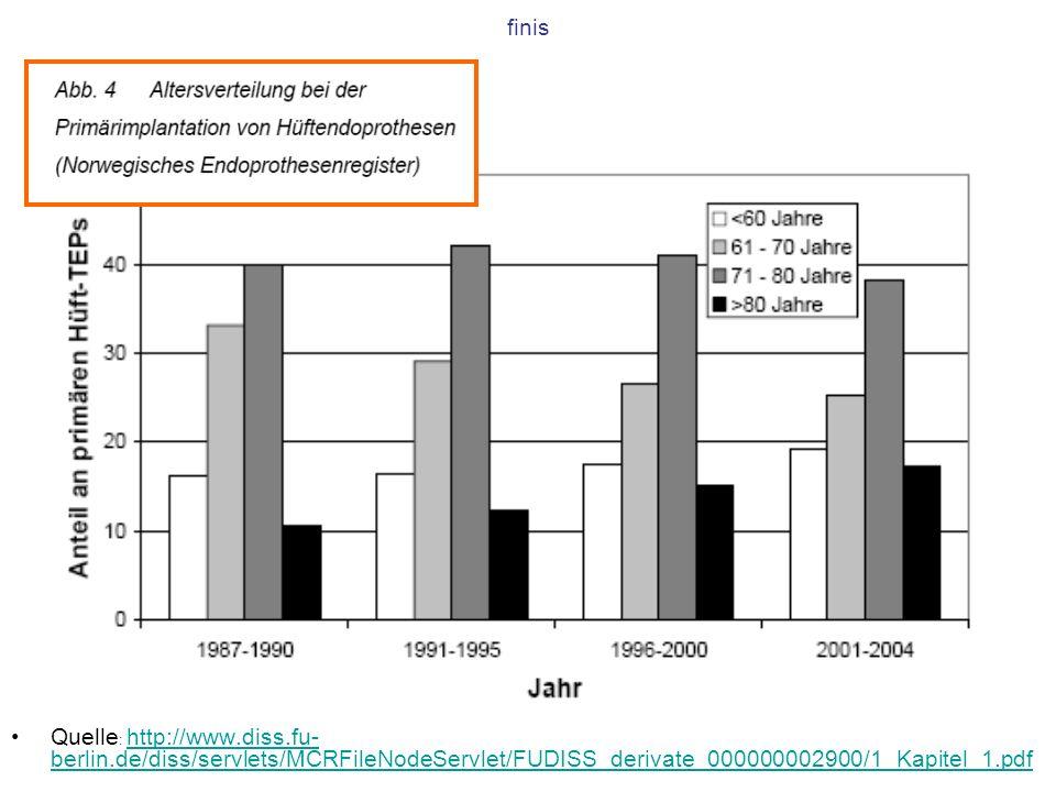 finis Quelle : http://www.diss.fu- berlin.de/diss/servlets/MCRFileNodeServlet/FUDISS_derivate_000000002900/1_Kapitel_1.pdf http://www.diss.fu- berlin.de/diss/servlets/MCRFileNodeServlet/FUDISS_derivate_000000002900/1_Kapitel_1.pdf