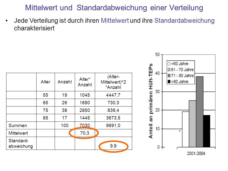 Mittelwert und Standardabweichung einer Verteilung Jede Verteilung ist durch ihren Mittelwert und ihre Standardabweichung charakterisiert AlterAnzahl Alter* Anzahl (Alter- Mittelwert)^2 *Anzahl 551910454447,7 65261690730,3 75382850839,4 851714453673,5 Summen 10070309691,0 Mittelwert 70,3 Standard- abweichung 9,9