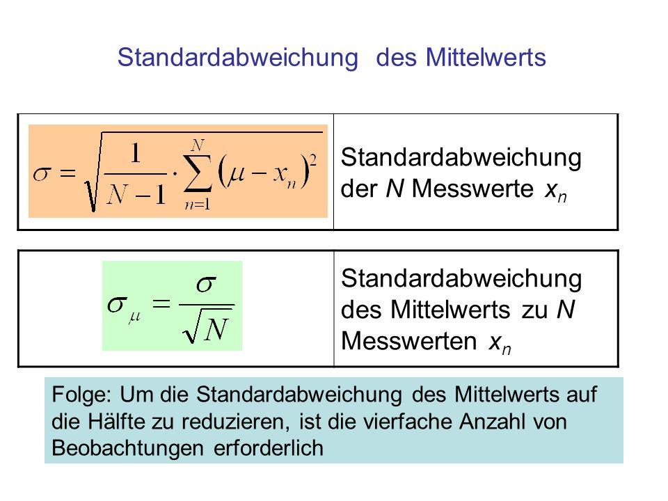 Standardabweichung des Mittelwerts zu N Messwerten x n Standardabweichung des Mittelwerts Folge: Um die Standardabweichung des Mittelwerts auf die Hälfte zu reduzieren, ist die vierfache Anzahl von Beobachtungen erforderlich Standardabweichung der N Messwerte x n