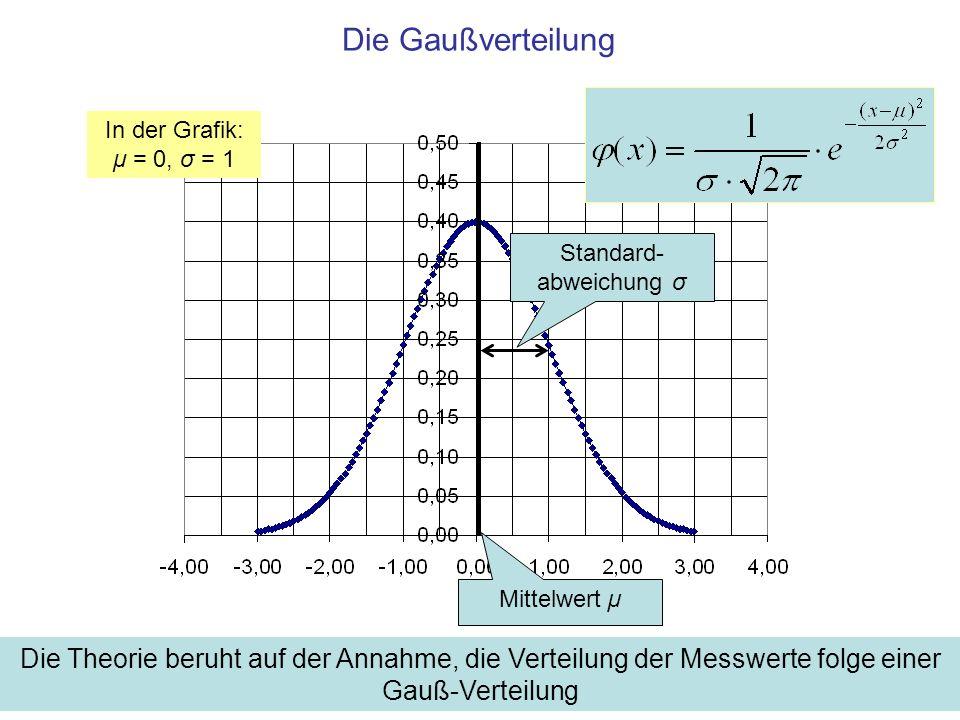 Die Gaußverteilung Die Theorie beruht auf der Annahme, die Verteilung der Messwerte folge einer Gauß-Verteilung Mittelwert µ Standard- abweichung σ In der Grafik: μ = 0, σ = 1