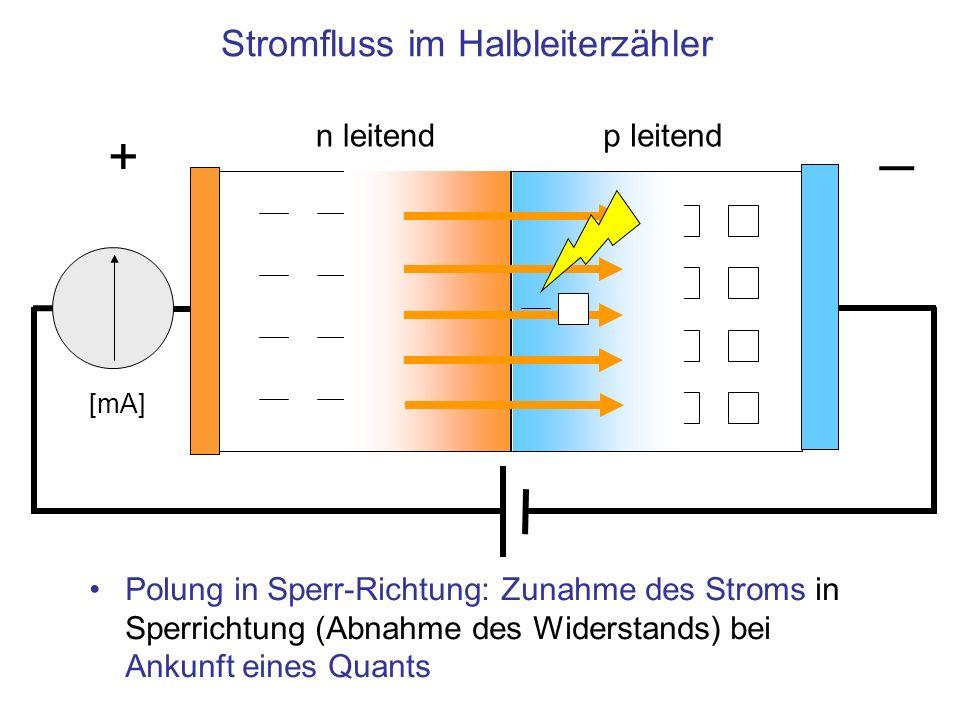 Stromfluss im Halbleiterzähler n leitendp leitend Polung in Sperr-Richtung: Zunahme des Stroms in Sperrichtung (Abnahme des Widerstands) bei Ankunft eines Quants + [mA]
