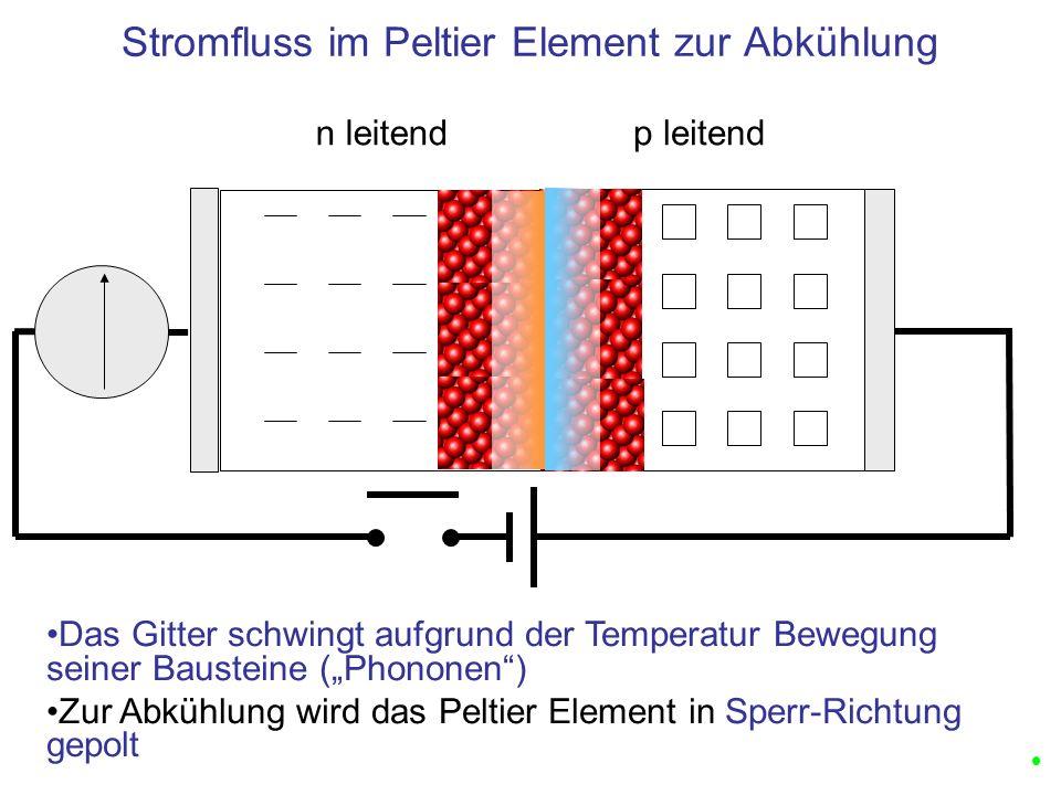 n leitendp leitend Stromfluss im Peltier Element zur Abkühlung Das Gitter schwingt aufgrund der Temperatur Bewegung seiner Bausteine (Phononen) Zur Abkühlung wird das Peltier Element in Sperr-Richtung gepolt
