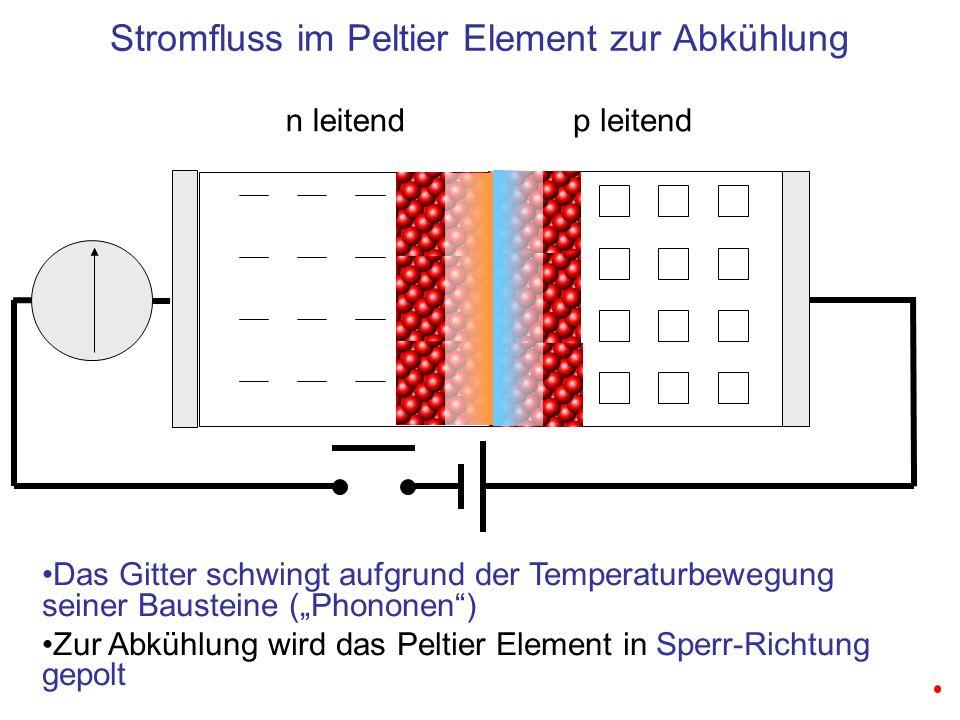 n leitendp leitend Stromfluss im Peltier Element zur Abkühlung Das Gitter schwingt aufgrund der Temperaturbewegung seiner Bausteine (Phononen) Zur Abkühlung wird das Peltier Element in Sperr-Richtung gepolt