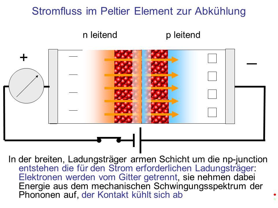 In der breiten, Ladungsträger armen Schicht um die np-junction entstehen die für den Strom erforderlichen Ladungsträger: Elektronen werden vom Gitter getrennt, sie nehmen dabei Energie aus dem mechanischen Schwingungsspektrum der Phononen auf, der Kontakt kühlt sich ab n leitendp leitend + Stromfluss im Peltier Element zur Abkühlung +