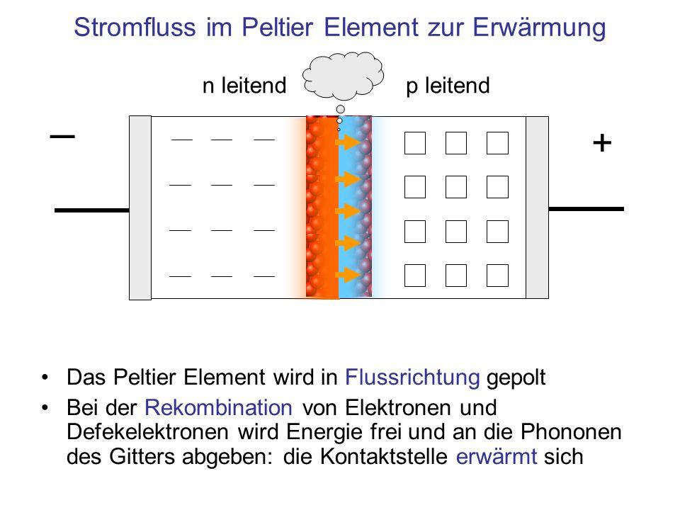 n leitendp leitend Stromfluss im Peltier Element zur Erwärmung + Das Peltier Element wird in Flussrichtung gepolt Bei der Rekombination von Elektronen und Defekelektronen wird Energie frei und an die Phononen des Gitters abgeben: die Kontaktstelle erwärmt sich