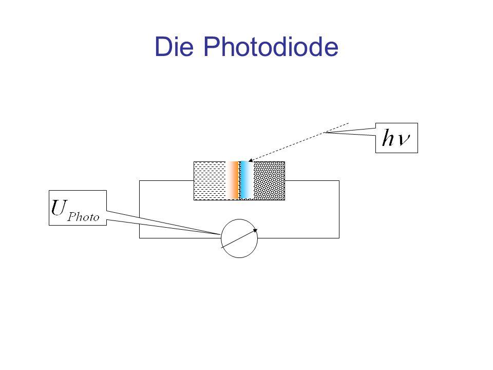 Photoeffekt an der np Junction n leitendp leitend Energiezufuhr, hier W =h· f [J], erzeugt Ladungsträger, indem sie vom Valenz- ins Leitungsband gehoben werden (Innerer Photoeffekt) Die Ladungsträger werden von der Feldstärke an der np junction in die ihnen entsprechenden Bereiche gezogen