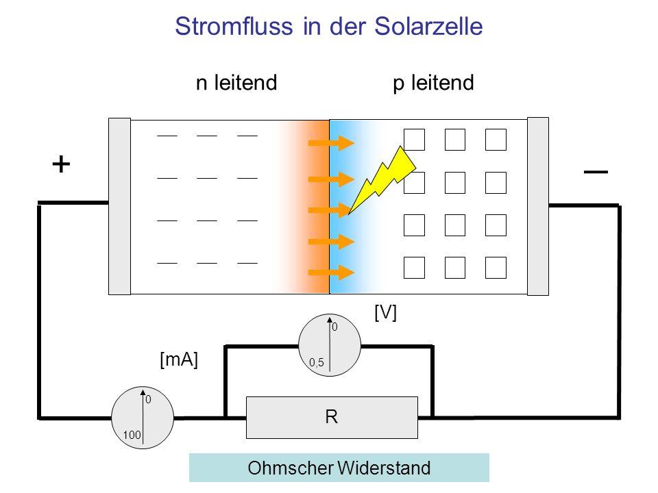n leitendp leitend + Stromfluss in der Solarzelle 0 100 0 0,5 [mA] [V] R Ohmscher Widerstand