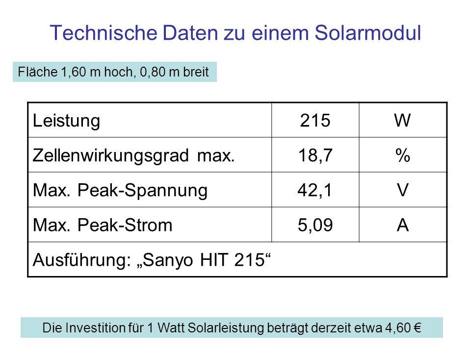 Technische Daten zu einem Solarmodul Die Investition für 1 Watt Solarleistung beträgt derzeit etwa 4,60 Fläche 1,60 m hoch, 0,80 m breit Leistung215W Zellenwirkungsgrad max.18,7% Max.
