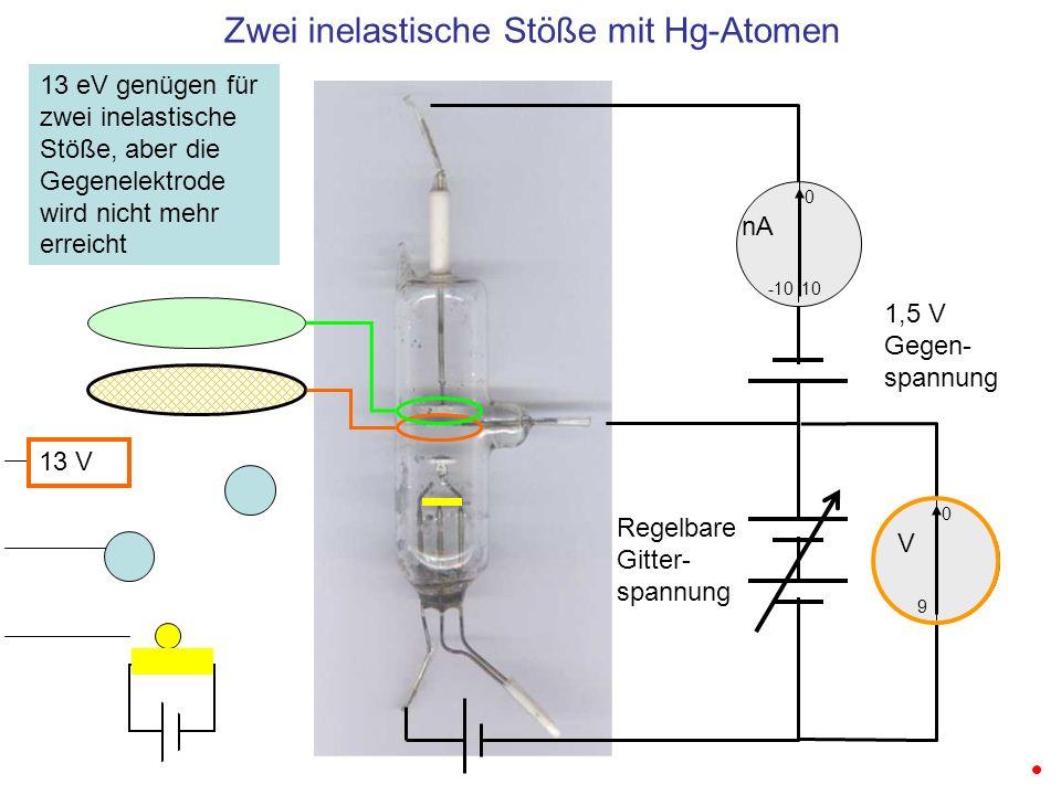 Zwei inelastische Stöße mit Hg-Atomen 10 0 -10 nA 0 V 9 1,5 V Gegen- spannung Regelbare Gitter- spannung 13 eV genügen für zwei inelastische Stöße, ab