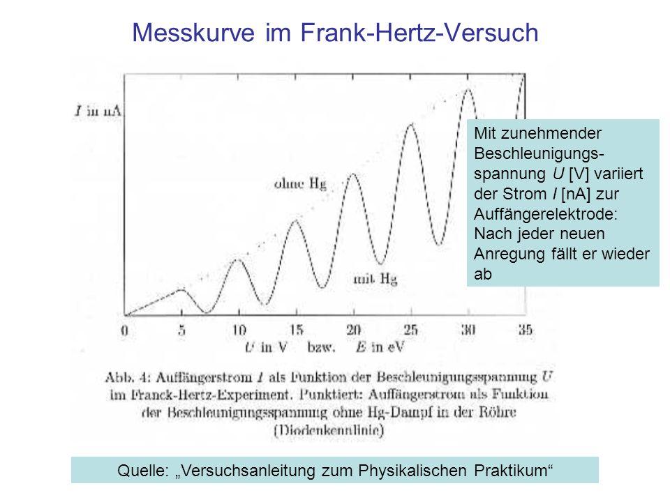 Messkurve im Frank-Hertz-Versuch Quelle: Versuchsanleitung zum Physikalischen Praktikum Mit zunehmender Beschleunigungs- spannung U [V] variiert der S