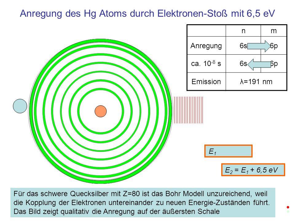 Anregung des Hg Atoms durch Elektronen-Stoß mit 6,5 eV nm Anregung6s6p ca. 10 -8 s6s6p Emissionλ=191 nm E1E1 E 2 = E 1 + 6,5 eV Für das schwere Quecks