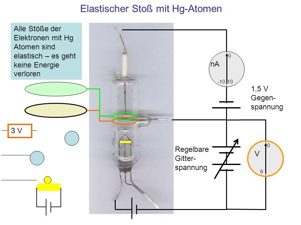 Elastischer Stoß mit Hg-Atomen 10 0 -10 nA 0 V 9 1,5 V Gegen- spannung Regelbare Gitter- spannung Alle Stöße der Elektronen mit Hg Atomen sind elastis