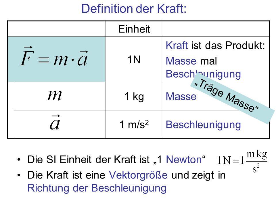 Einheit 1N Kraft ist das Produkt: Masse mal Beschleunigung 1 kgMasse 1 m/s 2 Beschleunigung Definition der Kraft: Die SI Einheit der Kraft ist 1 Newto