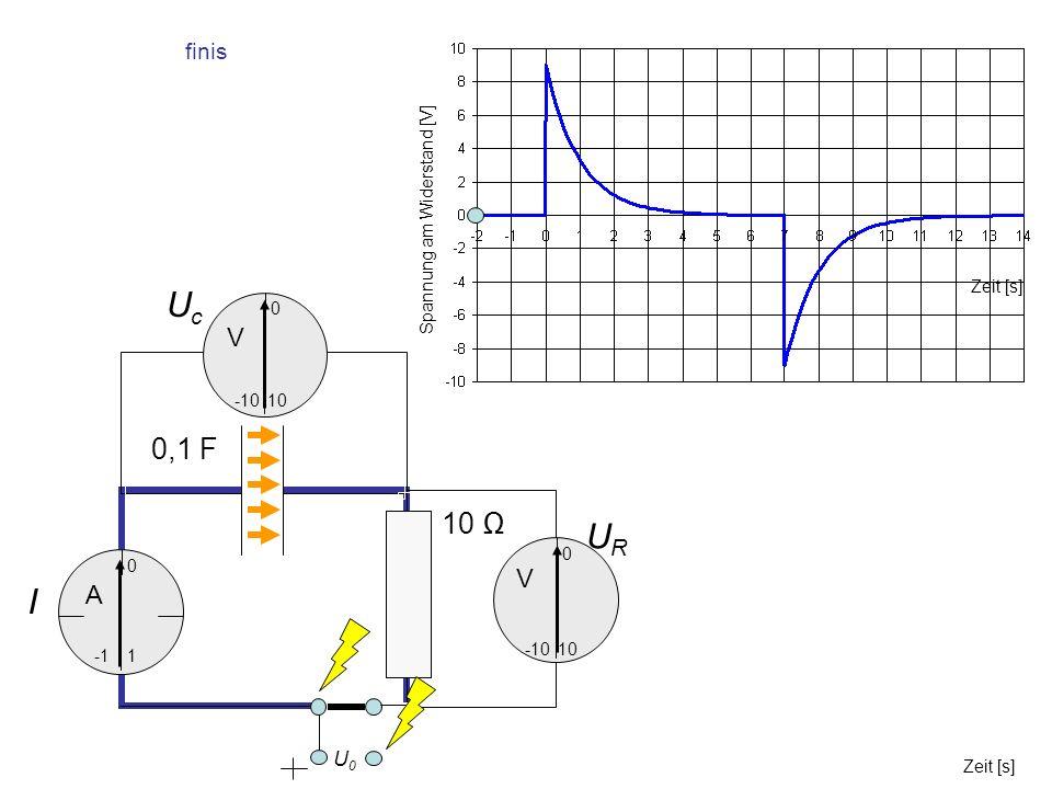 UcUc URUR I 0,1 F 10 0 -10 10 0 1 0 -10 Zeit [s] Spannung am Widerstand [V] U0U0 A V V finis