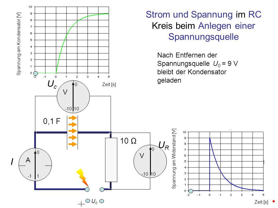 UcUc URUR I 0,1 F 10 0 -10 10 0 Strom und Spannung im RC Kreis beim Anlegen einer Spannungsquelle 1 0 -10 Zeit [s] Spannung am Kondensator [V] Spannung am Widerstand [V] U0U0 Nach Entfernen der Spannungsquelle U 0 = 9 V bleibt der Kondensator geladen A V V