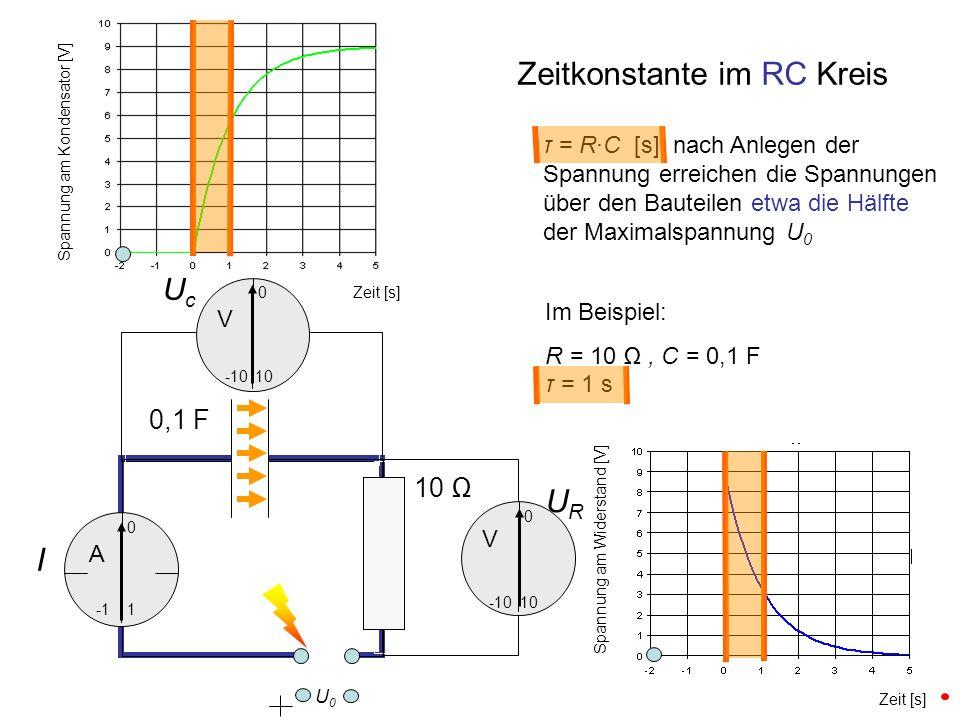 Im Beispiel: R = 10, C = 0,1 F τ = 1 s UcUc URUR I 0,1 F 10 0 -10 10 0 Zeitkonstante im RC Kreis 1 0 -10 Zeit [s] Spannung am Kondensator [V] Spannung am Widerstand [V] U0U0 τ = R·C [s] nach Anlegen der Spannung erreichen die Spannungen über den Bauteilen etwa die Hälfte der Maximalspannung U 0 A V V