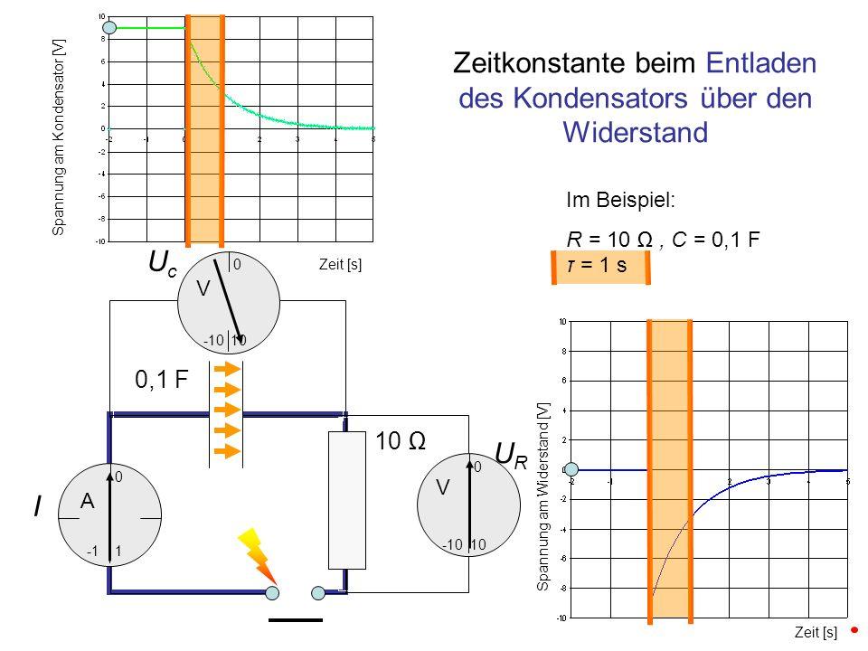 UcUc URUR I 0,1 F 10 0 -10 10 0 Zeitkonstante beim Entladen des Kondensators über den Widerstand 1 0 -10 Zeit [s] Spannung am Kondensator [V] Spannung am Widerstand [V] A V V Im Beispiel: R = 10, C = 0,1 F τ = 1 s