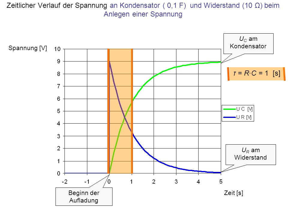Zeit [s] Spannung [V] U C am Kondensator U R am Widerstand Beginn der Aufladung τ = R·C = 1 [s] Zeitlicher Verlauf der Spannung an Kondensator ( 0,1 F) und Widerstand (10 Ω) beim Anlegen einer Spannung