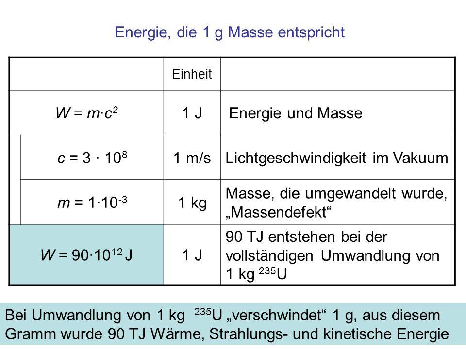 Energie, die 1 g Masse entspricht Einheit W = m·c 2 1 J Energie und Masse c = 3 · 10 8 1 m/sLichtgeschwindigkeit im Vakuum m = 1·10 -3 1 kg Masse, die