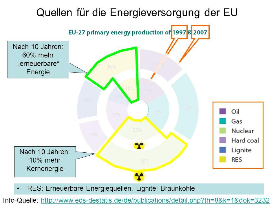 Quellen für die Energieversorgung der EU RES: Erneuerbare Energiequellen, Lignite: Braunkohle Info-Quelle: http://www.eds-destatis.de/de/publications/