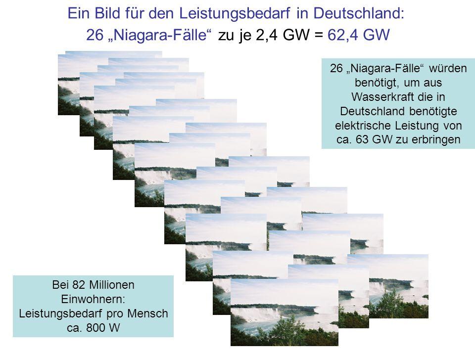 Ein Bild für den Leistungsbedarf in Deutschland: 26 Niagara-Fälle zu je 2,4 GW = 62,4 GW 26 Niagara-Fälle würden benötigt, um aus Wasserkraft die in D