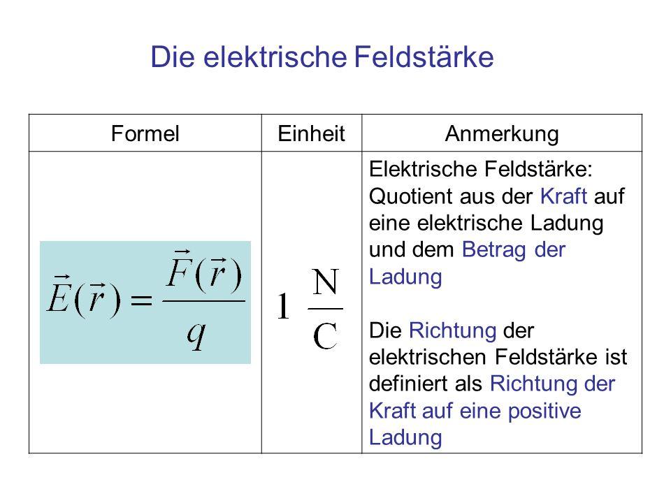 FormelEinheitAnmerkung Elektrische Feldstärke: Quotient aus der Kraft auf eine elektrische Ladung und dem Betrag der Ladung Die Richtung der elektrisc
