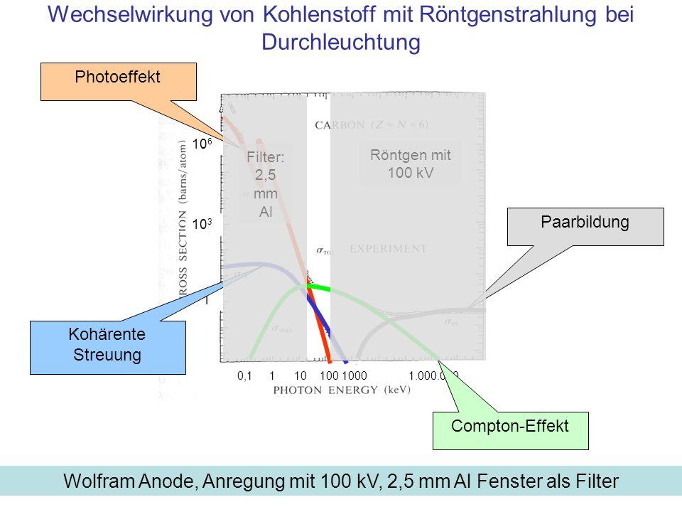 Speziell: Mammographie Spannung: 25-35 kV, Molybdän (Z=42) oder Rhodium (Z=45) Anode, ohne 2,5 mm Aluminium, aber mit Kantenfilter, das langwellige Anteile unterhalb von 18 kV absorbiert Ziel: Mit weicher Strahlung Unterschiede in der Art des Gewebes lokalisieren –Strahlung mit Energie unter 20 keV wird in organischem Material praktisch ausschließlich durch Photoeffekt stark absorbiert und –zeigt Materialunterschiede, denn der Anteil Photoeffekts an der Absorption steigt mit Z 4 –Die mittlere Kernladungszahl im Organismus ist Z=7 Mit diesem Verfahren werden Mikrokalke erkannt, die in einigen Tumoren erscheinen