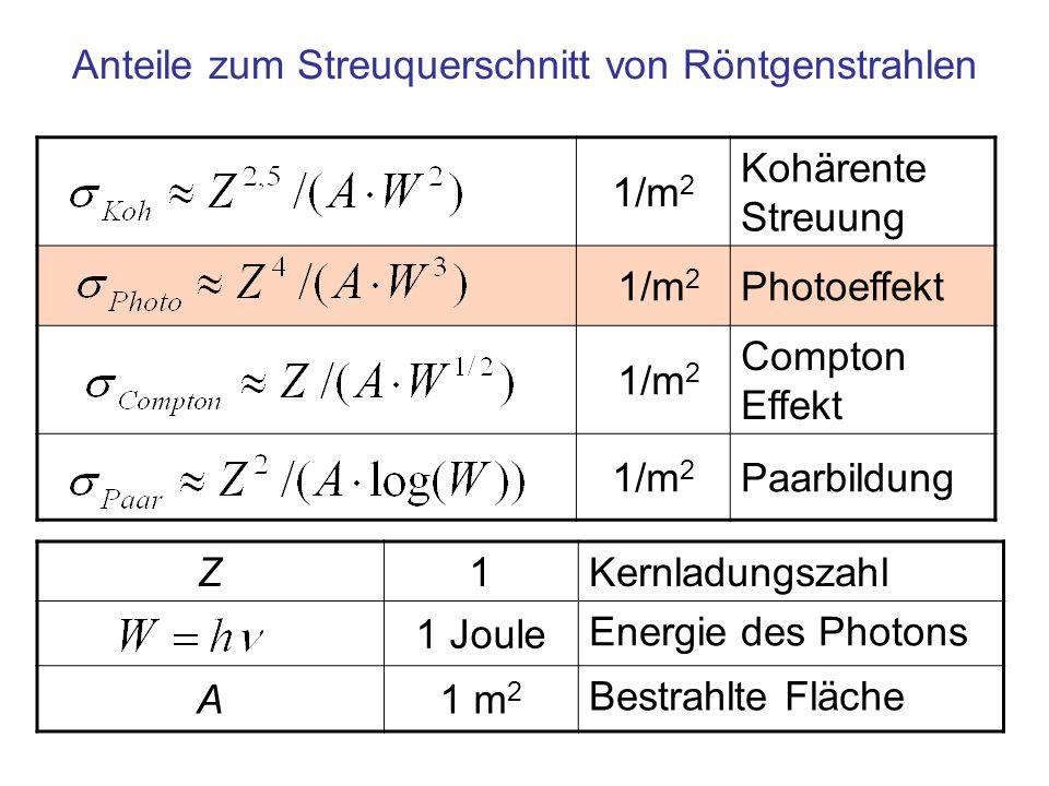 10 6 10 3 1 0,1 1 10 100 1000 1.000.000 Photoeffekt Kohärente Streuung Compton-Effekt Paarbildung Röntgen mit 30 kV Filter bei 17 keV Wechselwirkung von Kohlenstoff mit Röntgenstrahlung bei der Mammographie Der hohe Anteil des Photoeffekts an der Absorption zeigt Calzium- (Z=20) Einlagerungen im von Kohlenstoff (Z=6) dominierten Gewebe
