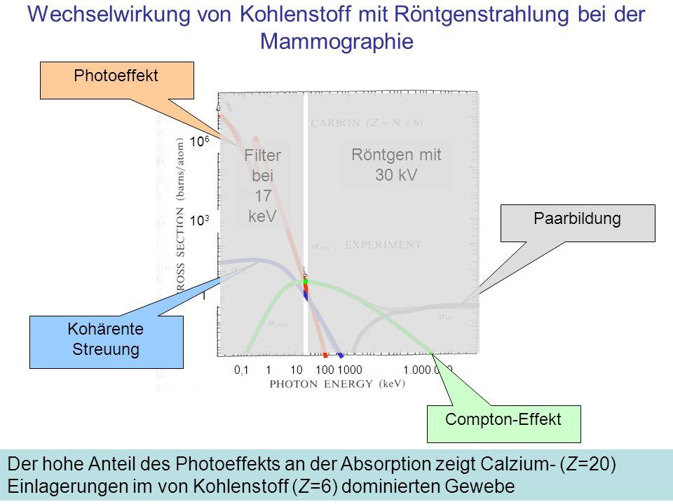 10 6 10 3 1 0,1 1 10 100 1000 1.000.000 Photoeffekt Kohärente Streuung Compton-Effekt Paarbildung Röntgen mit 30 kV Filter bei 17 keV Wechselwirkung v